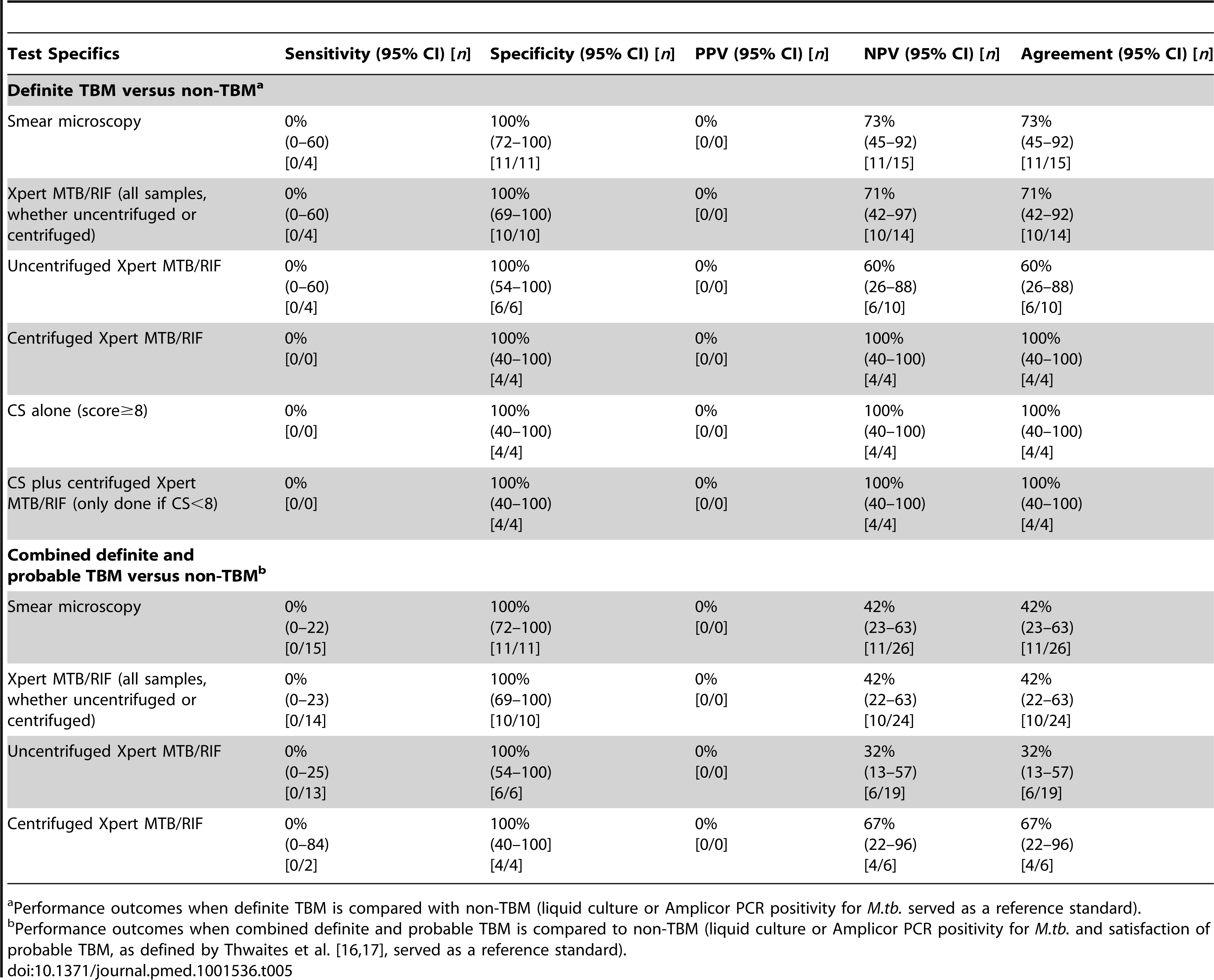 Performance outcomes of Xpert MTB/RIF (overall, uncentrifuged, and centrifuged), smear microscopy, clinical score, and a combination of Xpert MTB/RIF and clinical score.