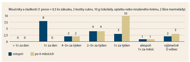 Změny v konzumaci moučníků a sladkostí. Konzumace moučníků a sladkostí byla snížena (p = 0,002). Z převážně denní konzumace pacienti konzumovali moučníky a sladkosti 1× za týden. Graph 4. Changes in the consumption of desserts and sweets. The consumption of desserts and sweets decreased (p = 0.002). The patients switched from mostly a daily consumption of desserts and sweets to desserts and sweets once a week.