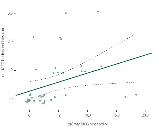 Závislost absolutní velikosti rozdílu mezi hodnotiteli na tíži myastenie (průměr MGC mezi hodnotiteli) s lineární regresní přímkou a 95% intervalem spolehlivosti.