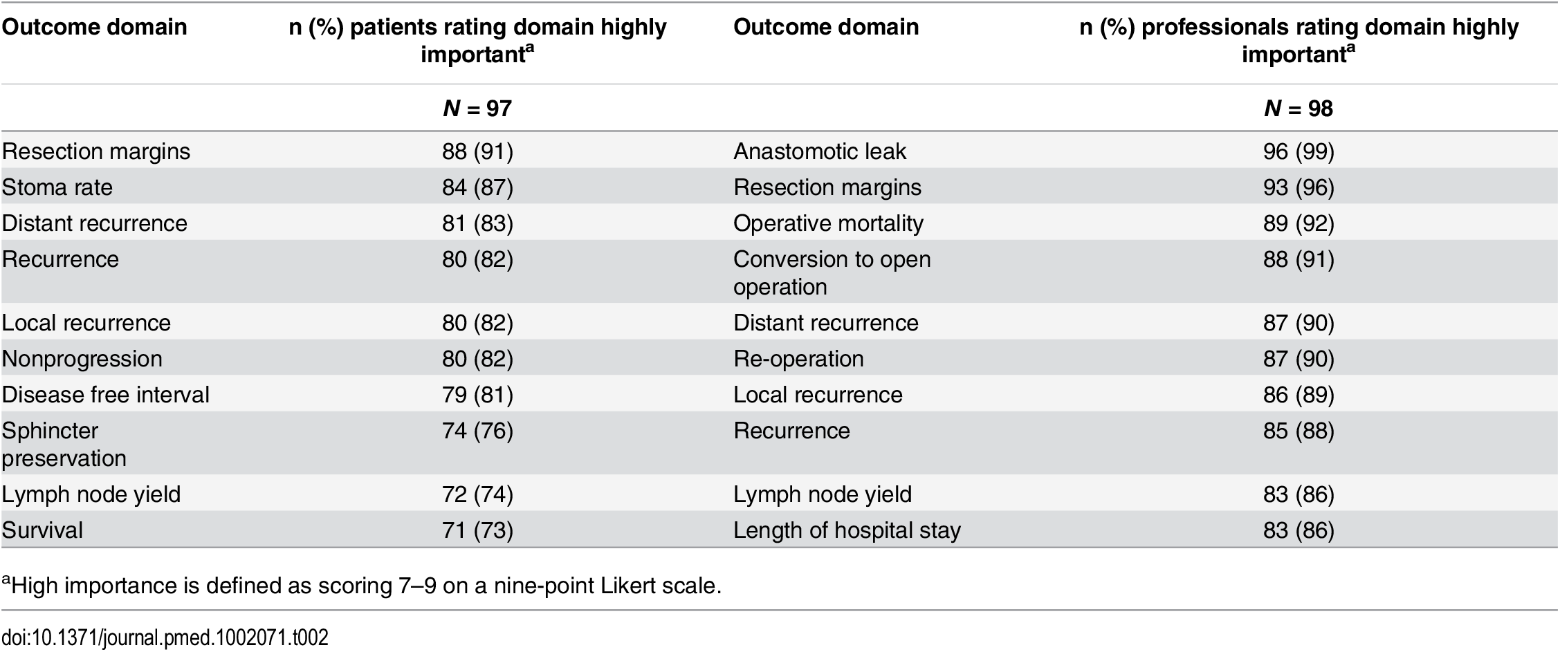 Top ten highest scored outcome domains after Round 1, by stakeholder group.