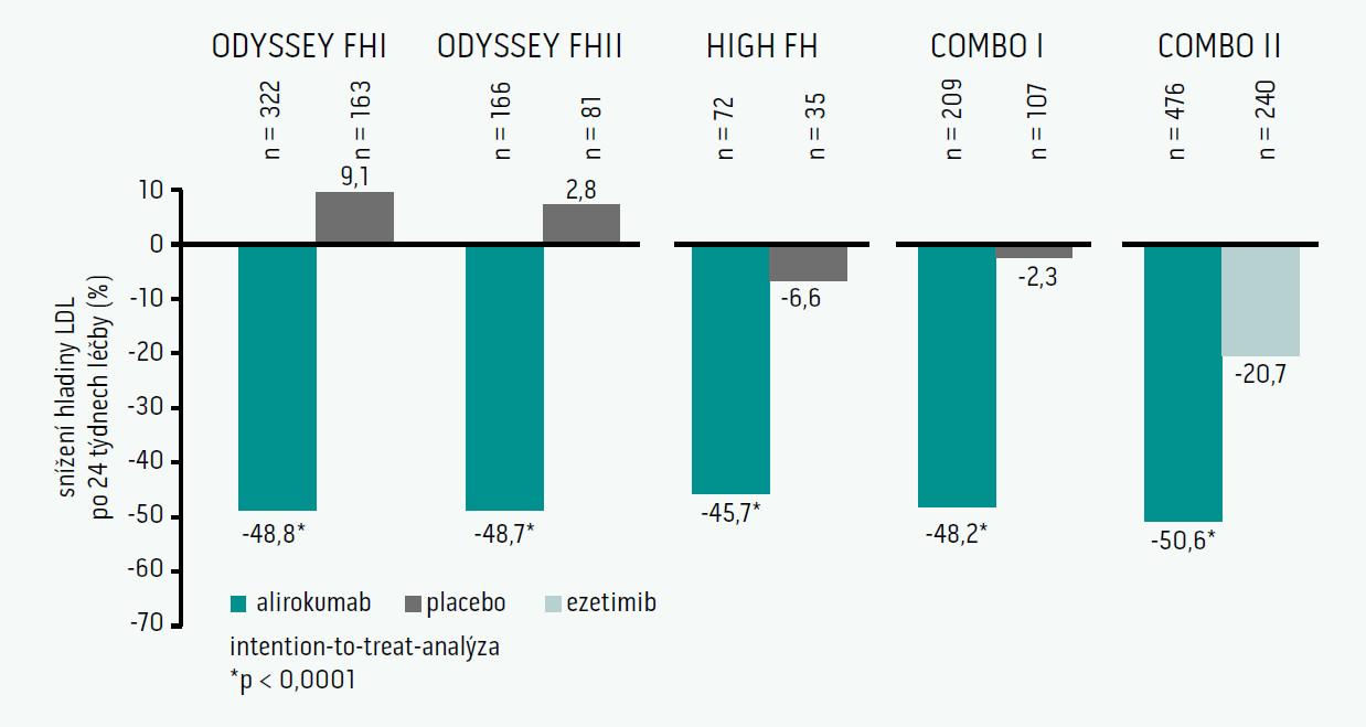 Program ODYSSEY (fáze 3) – přehled výsledků primárních cílů