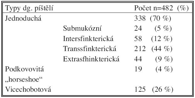 Typy diagnostikovaných perianálních píštělí ve vyšetřovaném souboru Tab. 2: Types of perianal fistula diagnosed in examined group