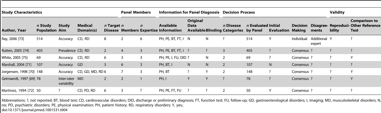 Study characteristics of articles assessing multiple diseases, <i>n</i>=7.