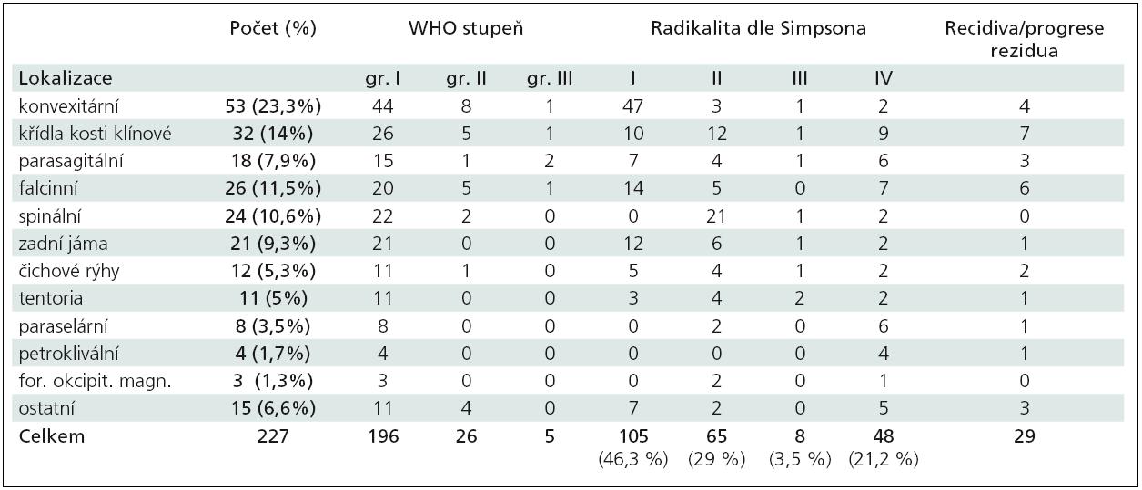 Shrnutí všech 227 meningeomů operovaných v období 2003–2008.