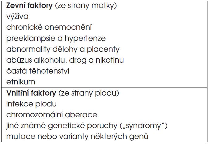 Příčiny intrauterinní růstové retardace (SGA/IUGR).