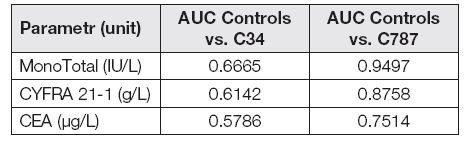 AUC of tumor markers in control group vs. C34 and C787