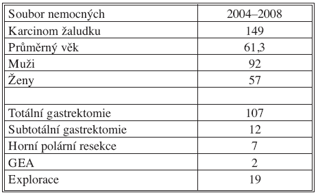 Soubor nemocných operovaných na I. chirurgické klinice FN Olomouc za období 2004–2008