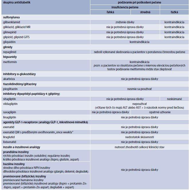 Tab. 8.4 | Podávanie antidiabetík pri rôznych stupňoch poškodenia pečene. Upravené podľa Haluzík M (2012) a súhrnov charakteristických vlastností liekov