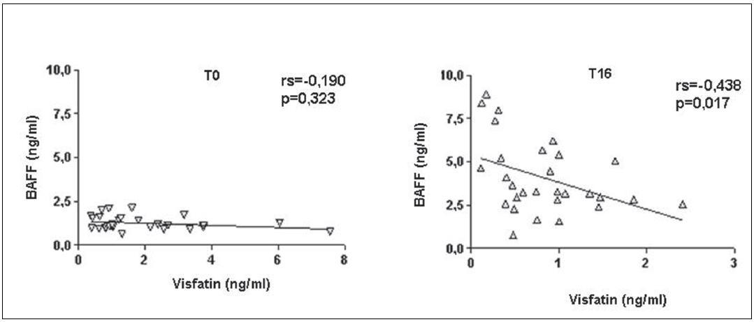 Korelace hladin visfatinu a BAFF u pacientů s RA před (a) a 16 týdnů (b) po zahájení léčby rituximabem.