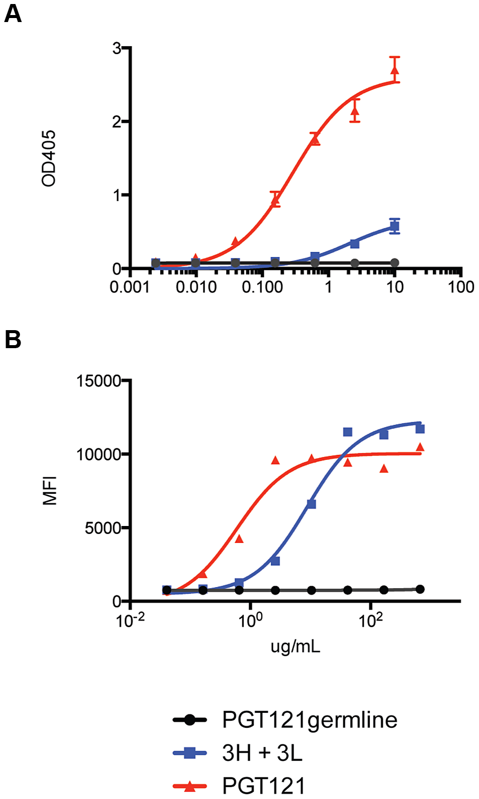 Putative germline of PGT121 does not bind monomeric gp120 or cell surface Env.