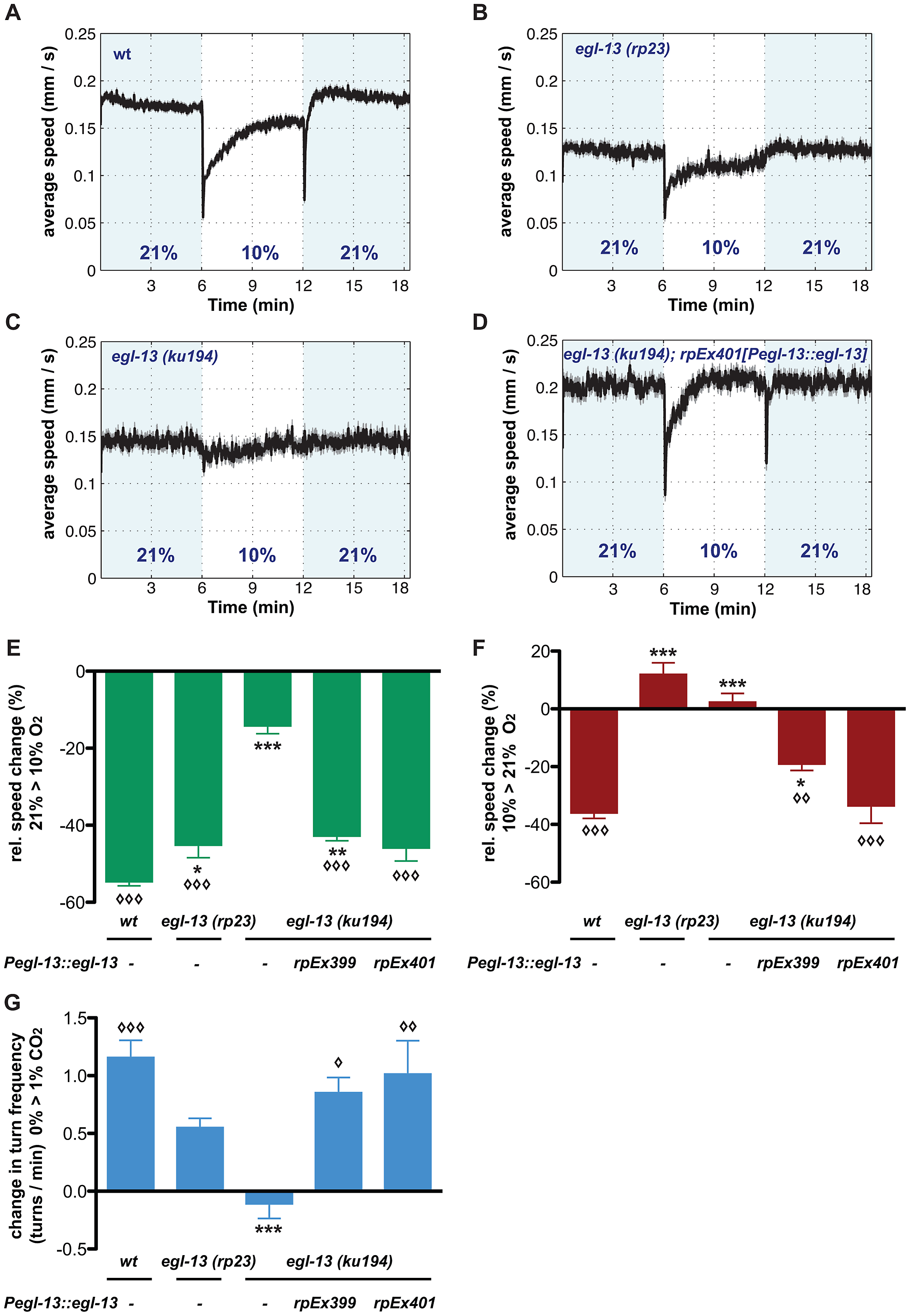 <i>egl-13</i> is essential for locomotion responses to O<sub>2</sub> and CO<sub>2</sub> concentration shifts.