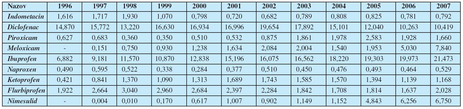 Utilizácia nesteroidových antiflogistík v Slovenskej republike (v DDD/1 000 obyvateĺov/deň)