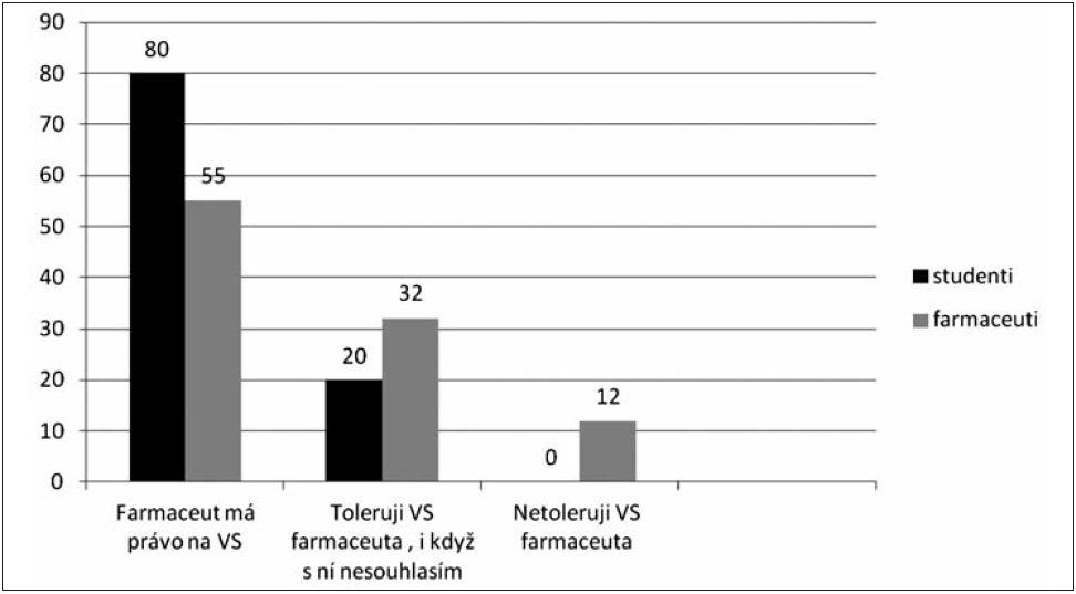 Postoj respondentů k otázce výhrady svědomí (VS) farmaceuta (%)
