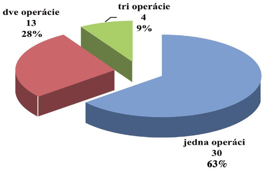 Počet operácií v anamnéze pacientov Graph 2. Number of operations in patients histories