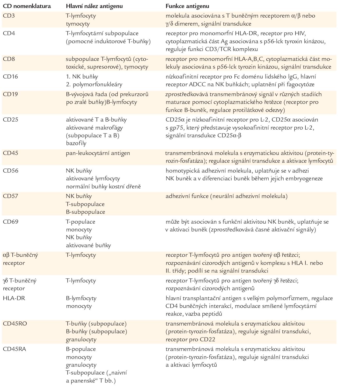 Exprese a hlavní funkce stanovených membránových znaků.