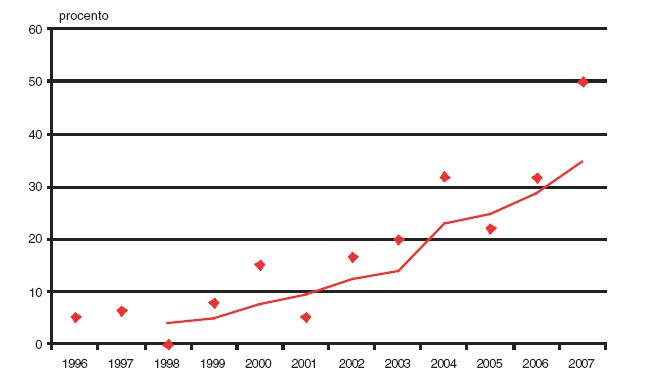 Podíl prvotrimestrální diagnostiky v záchytu anencefalie v České republice v období 1996–2007.
