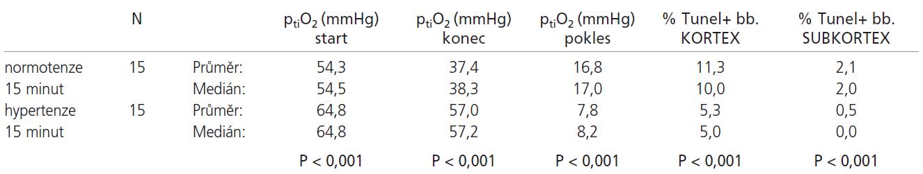 U normotenzních zvířat došlo po 15 minutách ischemie ke statisticky významnému poklesu ptiO<sub>2</sub> oproti hypertenzním zvířatům, konečný ptiO<sub>2</sub> byl statisticky významně nižší. Dále byl pozorován statisticky významný vyšší počet TUNEL+ buněk jak v kortexu, tak v subkortexu u normotenzní skupiny.