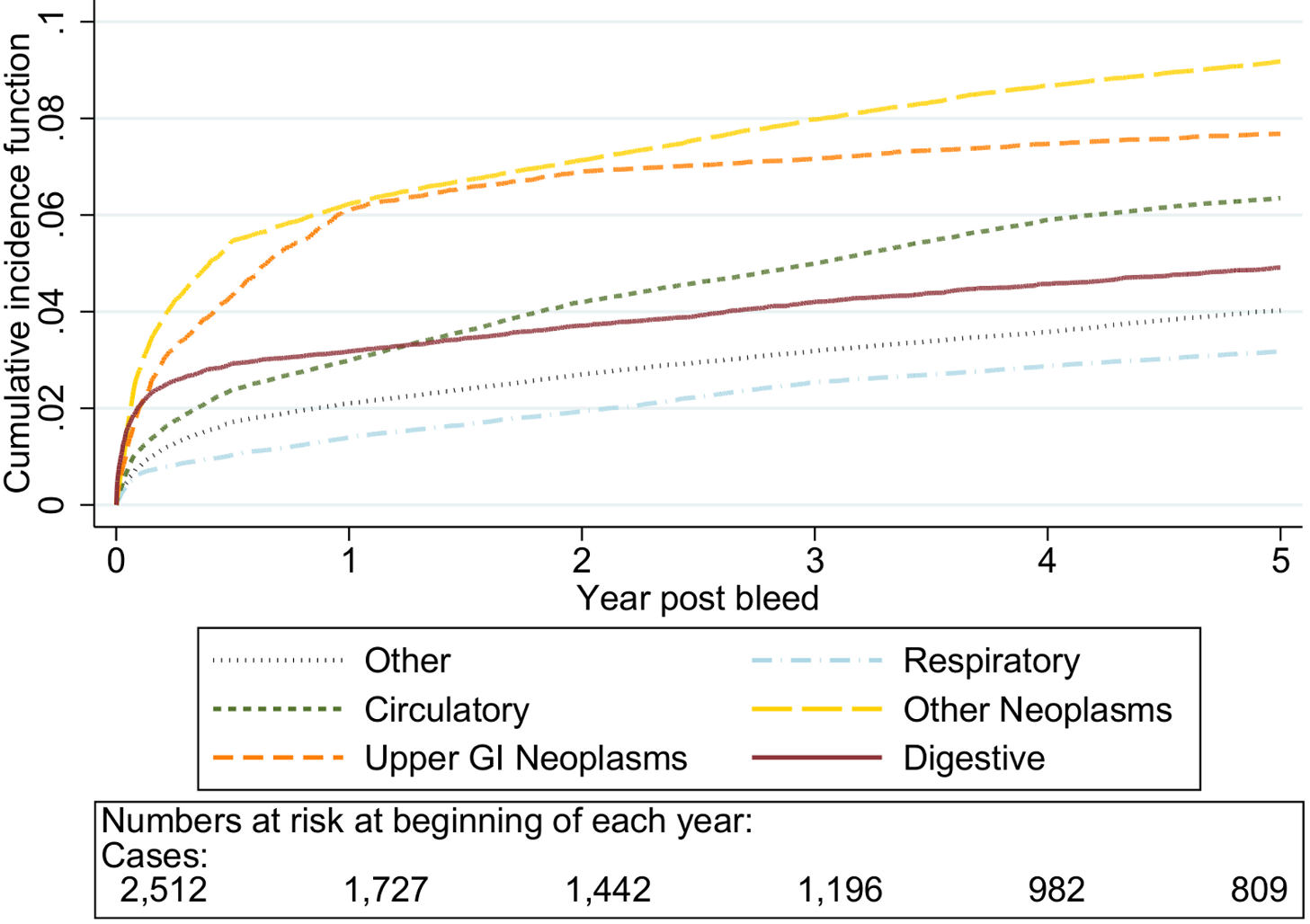 Cumulative incidence function for each cause of death following non-variceal bleeding 60–69 y.