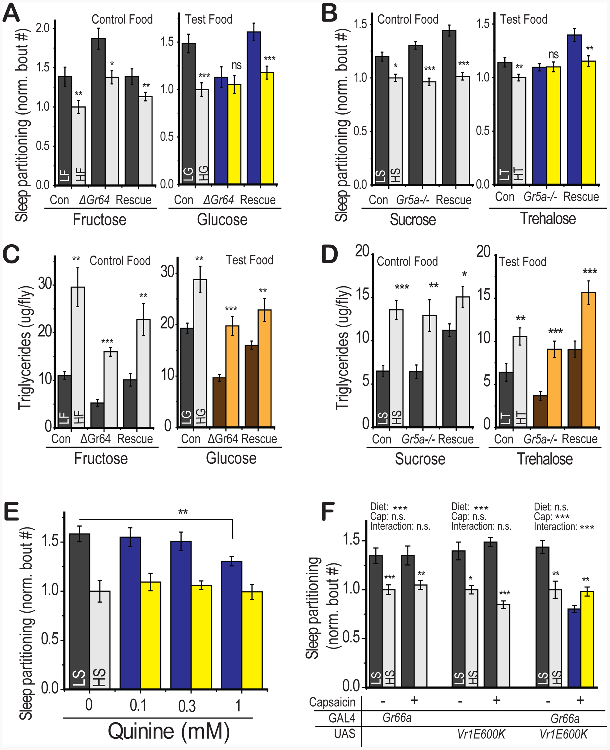 Gustatory inputs mediate sleep partitioning in response to dietary sugar.