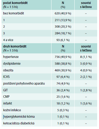 Počty a typy komorbidit (vstup)