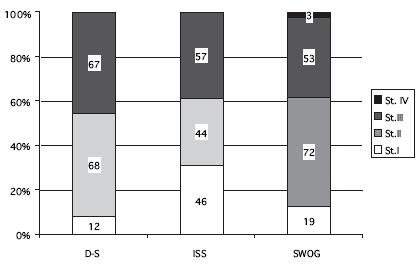 Zastoupení jednotlivých stadií u 147 nemocných. D-S – stážování dle Durieho Salmona, ISS – International Staging System, SWOG – South West Oncology Group, St. – stadium.