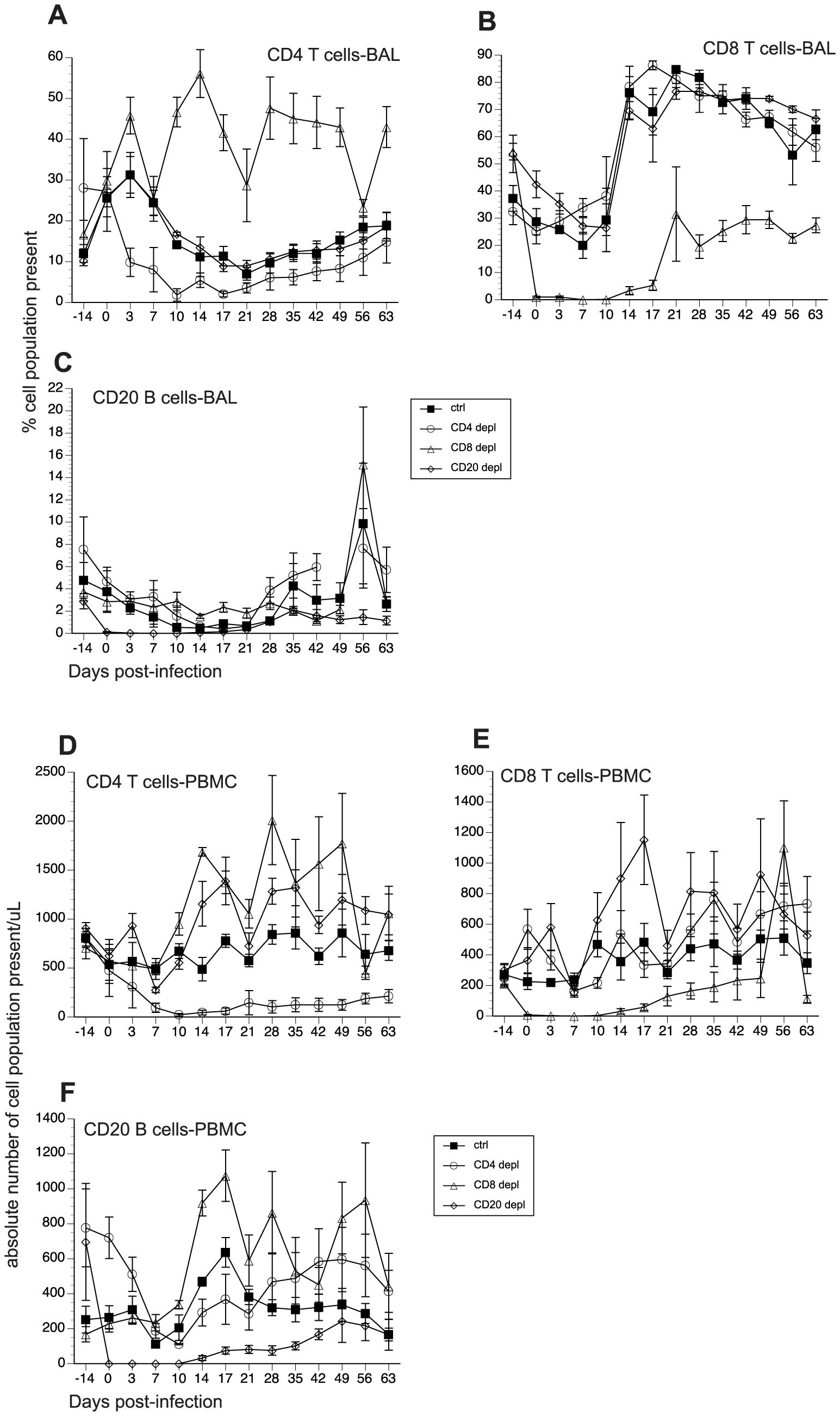 Efficacy of antibody-mediated depletion of immune cells during acute SVV infection.