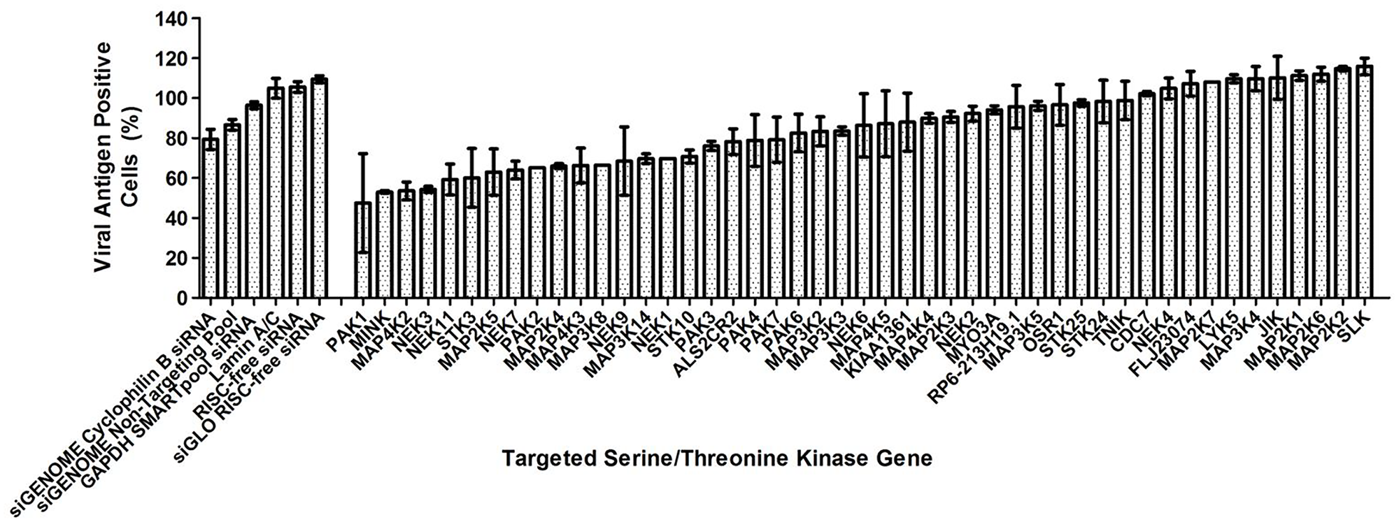 Human serine/threonine kinase siRNA library screen.