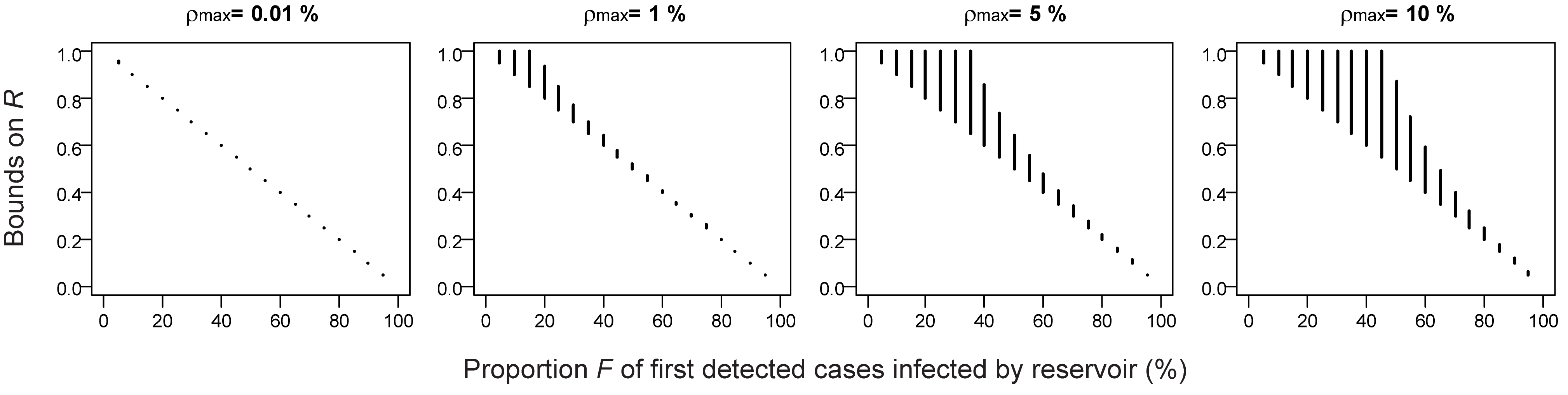 Impact of uncertainty on the case detection rate and the overdispersion parameter on estimates of the reproduction number R.