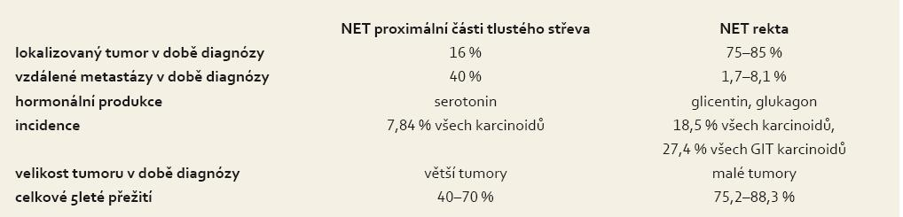 Porovnání charakteristik NET proximální části tlustého střeva a NET rekta.