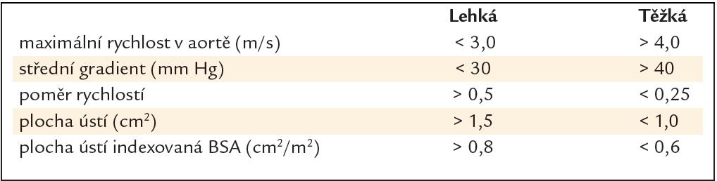 Klasifikace závažnosti aortální stenózy u nemocných s hemodynamicky vyrovnaným stavem (normální průtoky, normální srdeční frekvence) – upraveno podle [1,2].