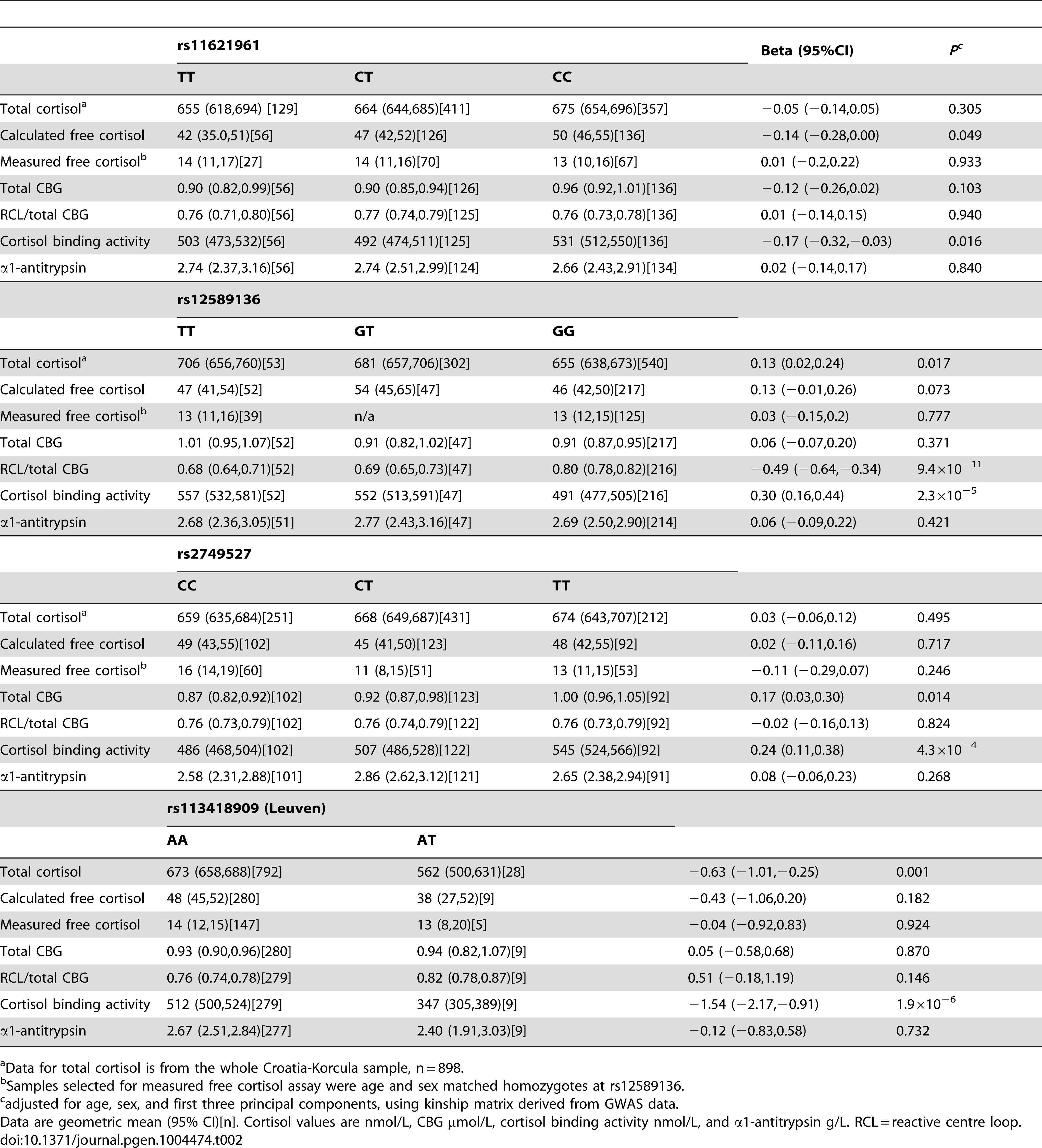 Functional consequences of variants in the <i>SERPINA6/A1</i> locus significantly associated with morning plasma cortisol in GWAMA, and of the Leuven variant, in CROATIA-Korcula.