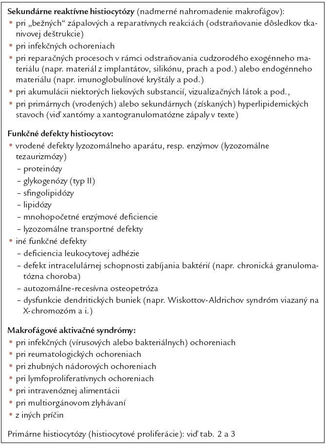 Klasifikácia histiocytóz (ochorení histiocytov – kompilácia podľa viacerých literárnych zdrojov, najmä [12,45]).
