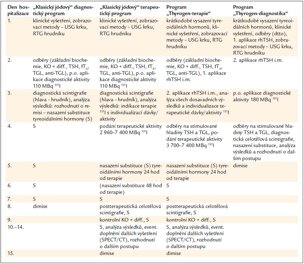 Srovnání hospitalizačních programů na KNME s použitím <sup>131</sup>I.