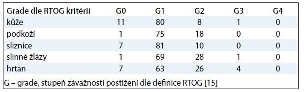 Nejčastěji se vyskytující případy pozdní toxicity v %.