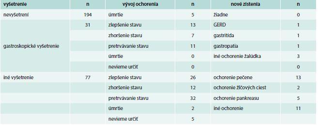 4–6-mesačné sledovanie vybraných pacientov z transverzálnej kohorty – všetci pacienti zaradení do longitudinálnej kohorty