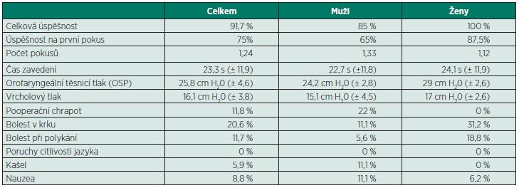 Tab. 1 Výsledky