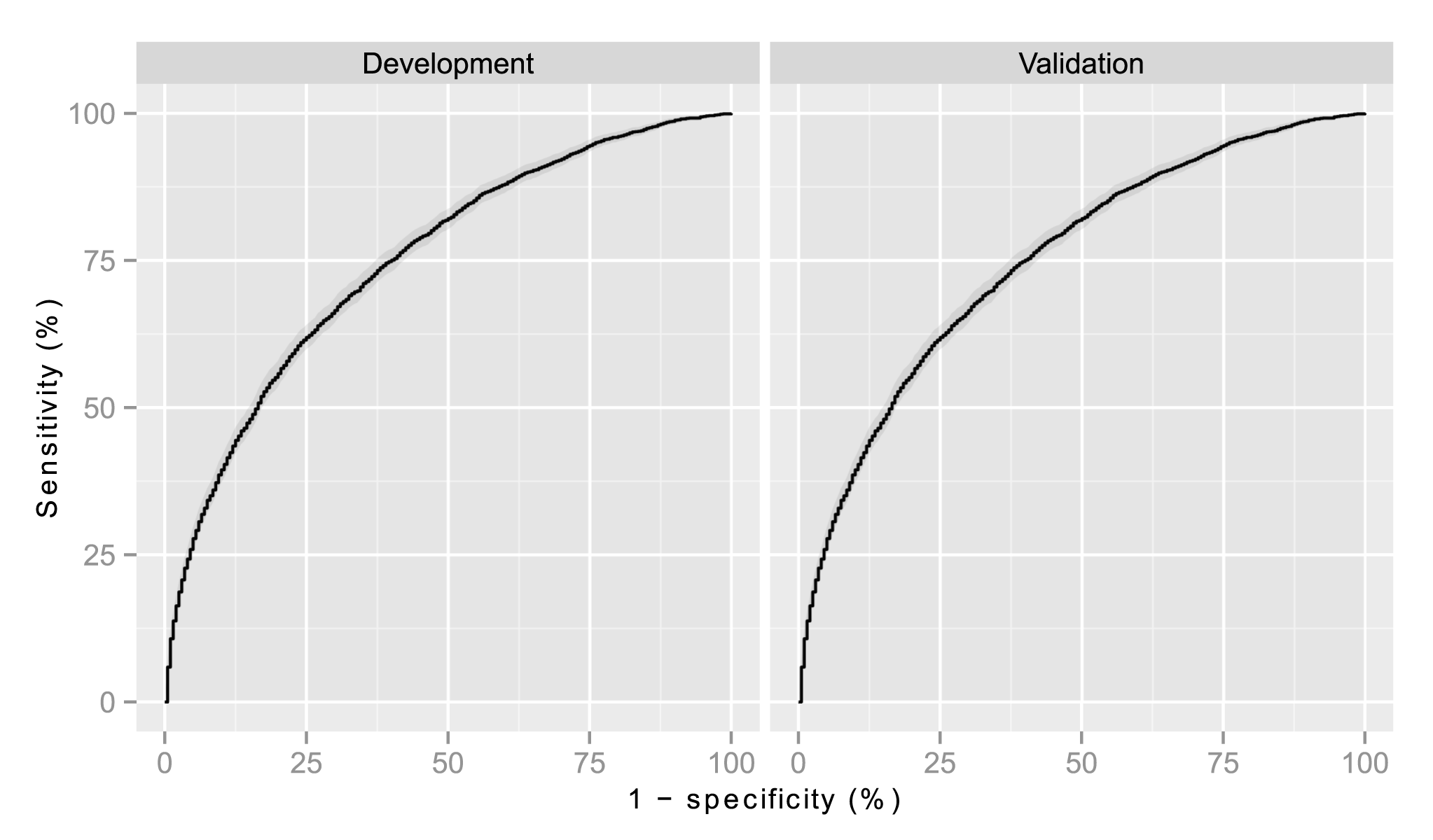 Receiver operator characteristic curve for development and validation cohorts.