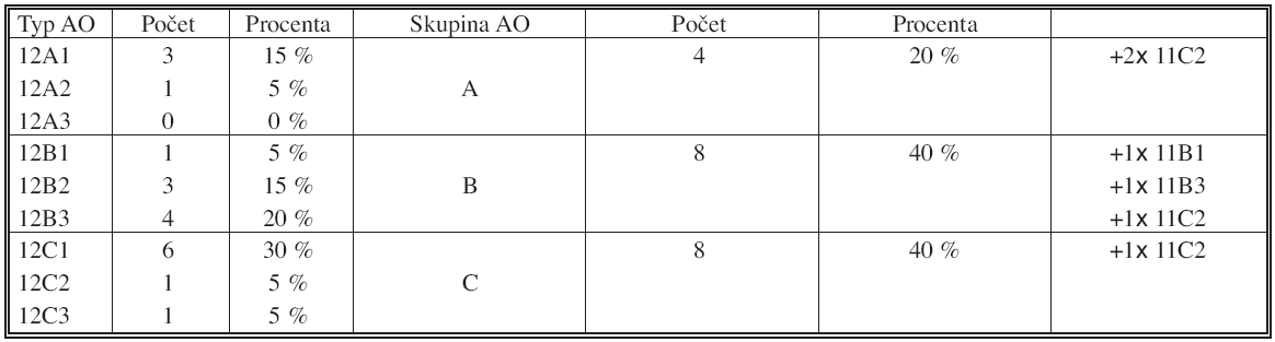 Klasifikace zlomenin podle AO Tab. 1. Classification of the fractures according to AO