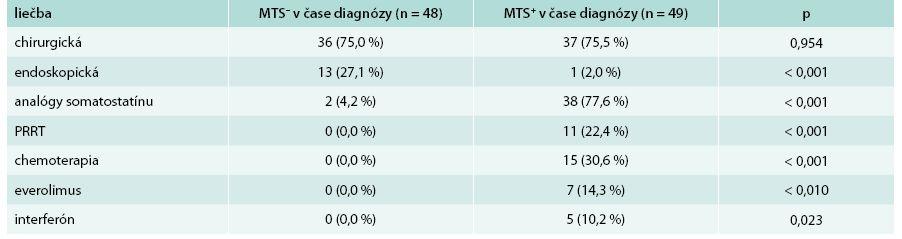 Porovnanie liečby u pacientov z hľadiska výskytu metastáz v čase stanovenia diagnózy