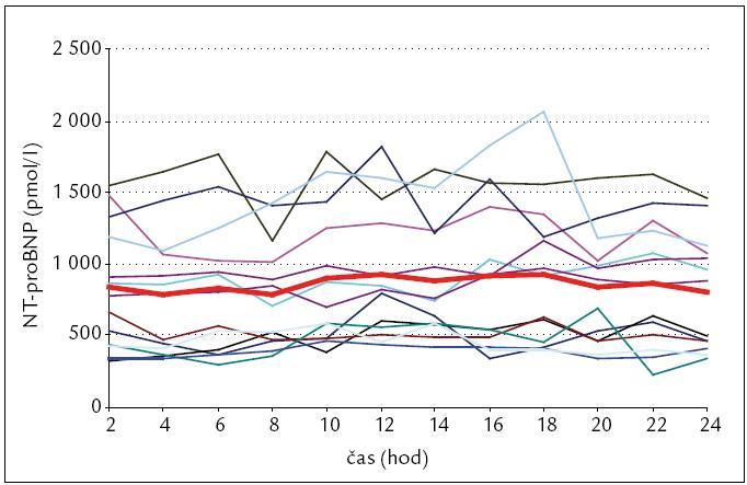 Jednotlivé hladiny NT-proBNP u jednotlivých pacientů; červená čára značí průměr všech pacientů.