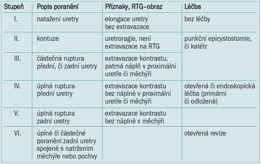 Klasifikace traumat uretry podle EAU [23].