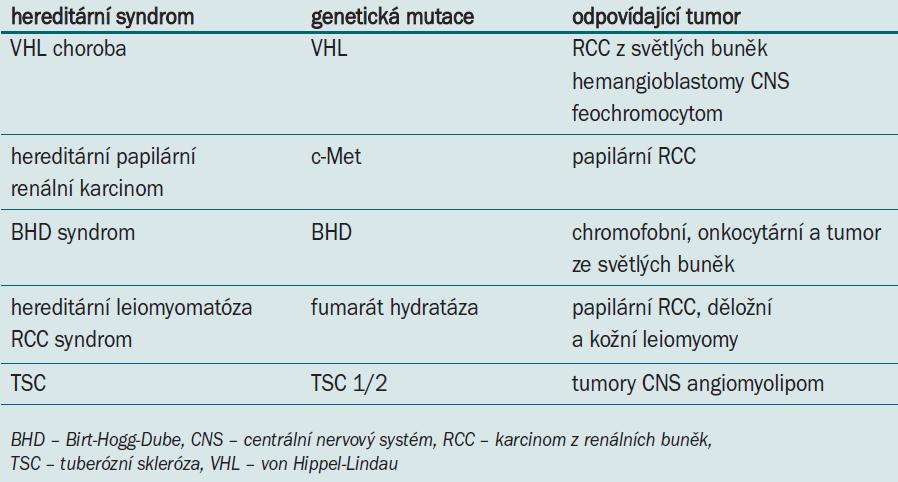 Hereditární syndromy podílející se na vzniku renálního karcinomu.