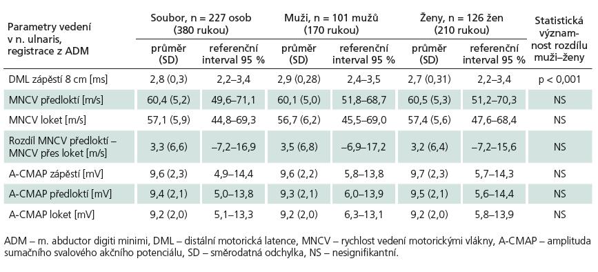 Parametry vedení v n. ulnaris, registrace z ADM, rozdělení dle pohlaví.