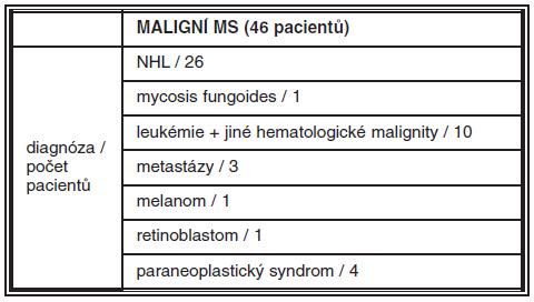 Konečná diagnóza maligních MS