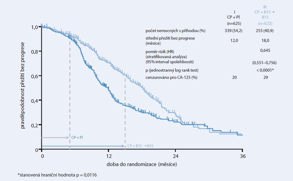 Studie GOG-0218: významné prodloužení přežití bez progrese o 6 měsíců při pokračující léčbě bevacizumabem ve srovnání se samotnou chemoterapií – regulatorní analýza (s cenzurou při progresi dle CA-125), upraveno podle Roche, Data on fi le, Burger et al. ASCO 2010 [5].