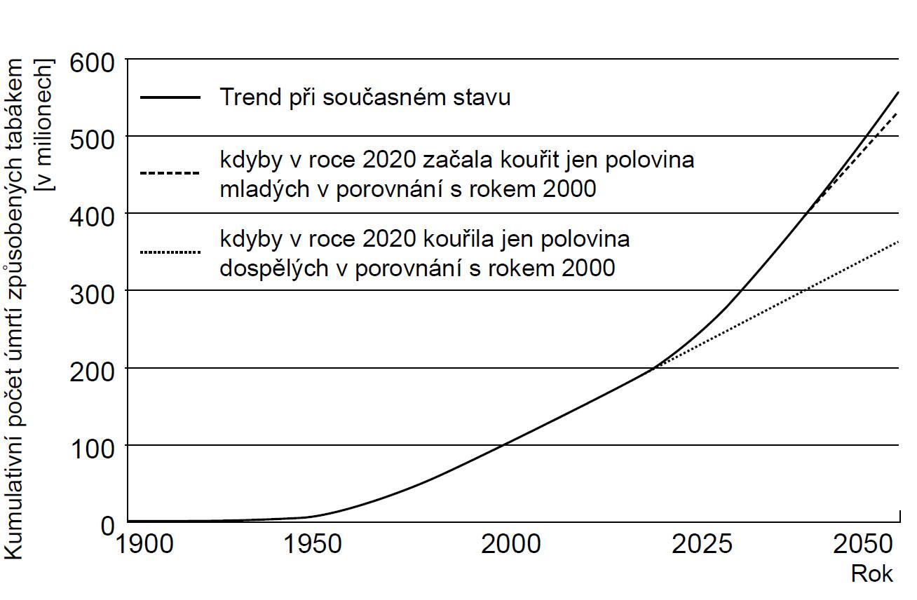 Kumulativní úmrtí ve světě způsobená užíváním tabáku (podle: 1, 2)