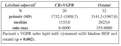 Koncentrace HGF před léčbou u pacientů s VGPR nebo lepší a ostatních.