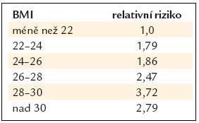 Kolorektální karcinom a BMI. Podle [11].