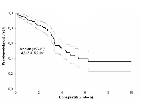 Kaplanova-Meierova křivka přežití pacientů s idiopatickou plicní fibrózou (n = 202)