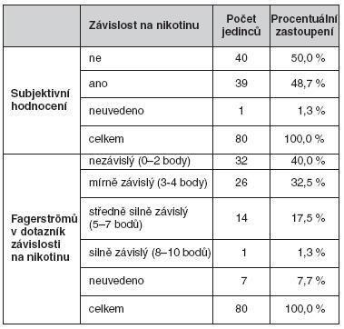 Závislost na nikotinu (subjektivní hodnocení) a závislost na nikotinu (Fagerströmův dotazník závislosti na nikotinu)